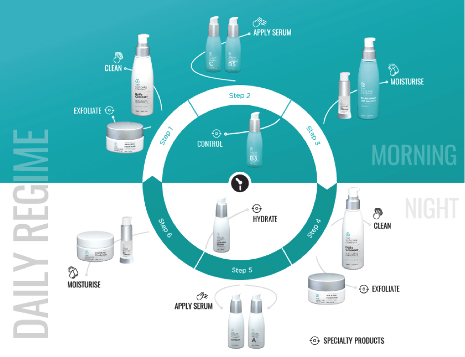 Diagram of all the skincare company products